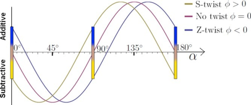 Total retardation (full wave compensator plate included) as a function of the sample orientation angle α. The coloured bars indicate expected colours. The fibre with no twist shows no blue or yellow shift when  (A) . (B) .
