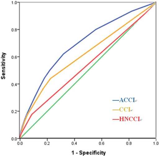Receiver operating characteristic curve compared the discriminating ability for predicting survival of the ACCI (area = 0.693; 95% CI 0.670 to 0.715), CCI (area = 0.619; 95% CI 0.593 to 0.644) and HN-CCI (area = 0.545; 95% CI 0.519 to 0.570).