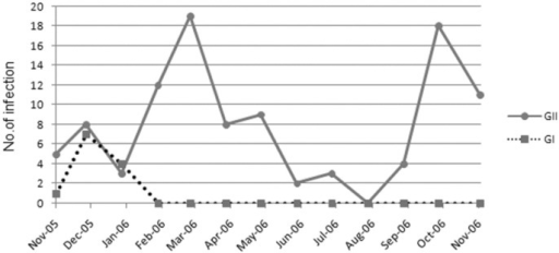 Seasonality of GI and GII NoV infections in South Korea, November 2005 to November 2006.