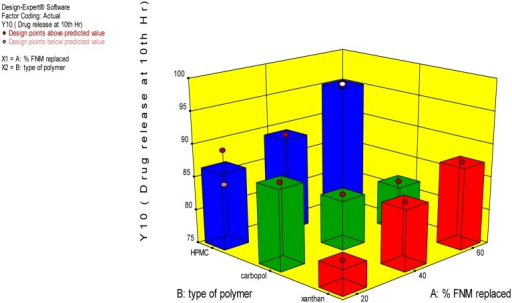 3-D Graph for effect of independent variables on Y10.