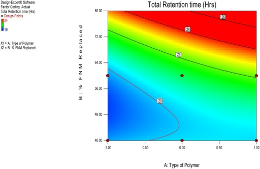 Contour plot for effect of independent variables on the Total Retention Time.