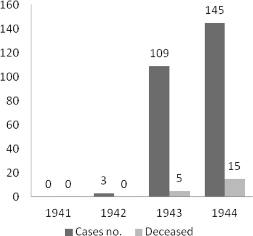 Number of cases and deaths in the Clinic of Infectious Diseases Cluj-Sibiu in the period 1941–1944.Source: The annual reports from The Clinic of Infectious Diseases, from the Journal mentioned above.