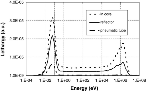 Modeled neutron spectra of the pneumatic tube, the reflector and in-core irradiation facilities. The energy of the neutrons is plotted as a function of lethargy