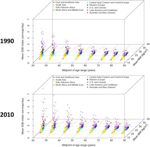 Regional age and time trends in SSB consumption and BMI.Each three-dimensional plot shows age, mean BMI, and mean SSB intake on the x-, y-, and z-axes respectively. Each point represents one age group in one country and the points are color-coded by super-region as shown in the legend. The top panel shows data from 1990 and the bottom panel shows data from 2010.