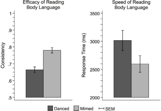 Behavioral performance on the theme judgment task. Participants more readily interpreted pantomime than dance. This was evidenced by both greater consistency between the meaningful theme intended to be expressed by the performer and the interpretive judgments made by the observer (left), and faster response times (right). This pattern of results suggests that dance was more difficult to interpret than pantomime, perhaps owing to the use of more abstract metaphors to link movement with meaning. Pantomime, on the other hand, relied on more concrete, mundane sorts of movements that were more likely to carry meaningful associations based on observers' prior everyday experience. SEM, standard error of the mean.