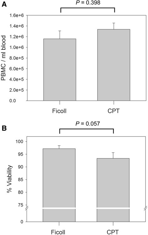 Yield and viability of PBMC isolated by the Ficoll and CPT protocols. a The mean numbers of PBMC per ml of blood obtained by Ficoll or CPT isolation procedure from 6 healthy donors. b The mean viability of PBMC freshly isolated from the same 6 healthy donors by either Ficoll gradient separation or CPT technique. No significant differences (P < 0.05) in PBMC yield or viability between the two isolation protocols were found. Error bars indicate standard error of the mean