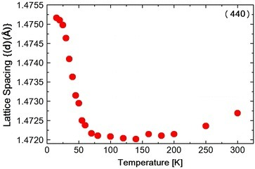 Temperature dependence of d value obtain from the (440) reflection in