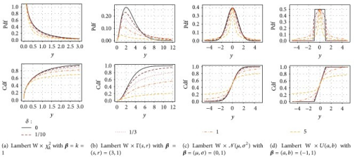 "Pdf (left) and cdf (right) of a heavy tail (a) ""noncentral, nonscaled,"" (b) ""scale,"" and (c and d) ""location-scale"" Lambert W ×  FX random variable Y for various degrees of heavy tails (color, dashed lines)."