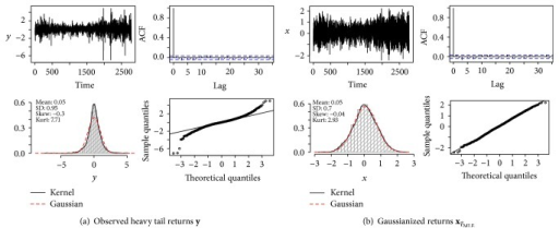 Lambert W Gaussianization of S&P 500 log-returns: . In (a) and (b): data (top left); autocorrelation function (ACF) (top right); histogram, Gaussian fit, and KDE (bottom left); Normal QQ plot (bottom right).
