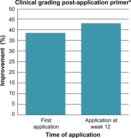 Facial primer provides immediate improvement in the hyperpigmentation score at first application of primer with greater improvement at week 12 compared to baseline.Note: *P≤0.001.