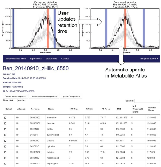 User interface for adjusting the retention time bounds. Integrated access to raw LC/MS data and a Metabolite Atlas is used to adjust retention time bounds. As improved retention and m/z bounds are specified the parameters for each compound are automatically updated in a Metabolite Atlas.