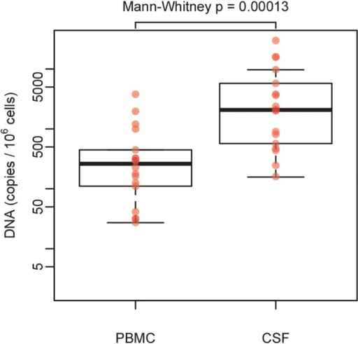 Levels of HIV DNA in PBMC and CSF cell pellets.Comparison of HIV DNA levels between PBMC and CSF cell pellets, among subjects with detectable HIV DNA in both compartments. Rank-based Mann-Whitney test p value is indicated.