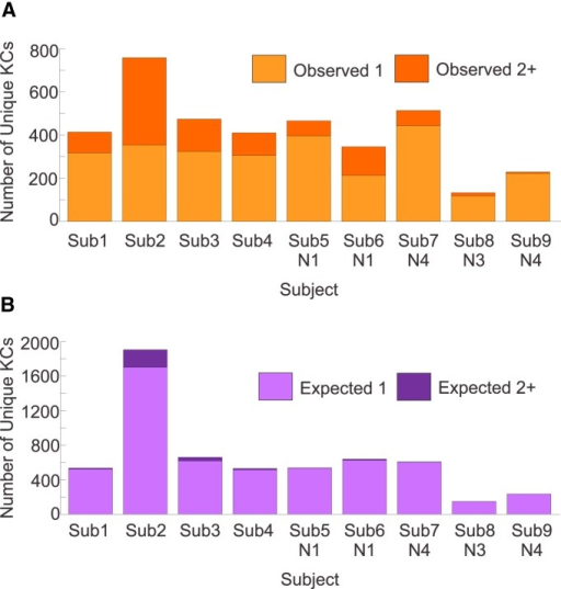 Observed manual KCs versus those expected under the  hypothesis of independent occurrence, for representative nights for each subject. A, KC events observed for each subject were classified into two groups: KCs with one participating channel (light orange); and KCs with two or more participating channels (dark orange). B, KC events derived from simulating an expected distribution for each subject were classified into the same two groups: one channel (light purple); and two or more channels (dark purple). For all subjects, there are more KCs that occur only in one channel expected under the  hypothesis than were actually observed. These distributions are tested statistically using a Fisher's exact test, and these results are listed in Table 3.