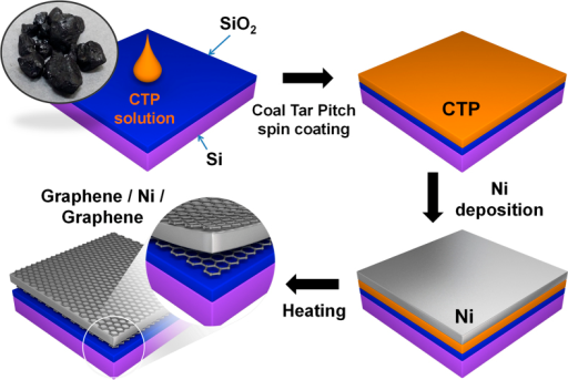 Schematic of basic synthesis procedure.Graphene films are converted from coal tar pitch on the top and bottom surface of Ni layer at 1100 °C for 4 min under low vacuum and a reducing atmosphere.