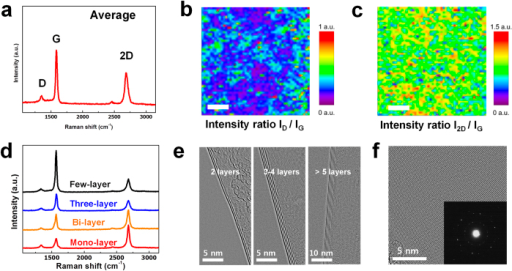 (a) Average Raman spectrum (2500 points) of coal tar pitch-derived graphene grown under Ni layer. (b) Raman mapping (100 × 100 μm) of D-to-G band peak intensity ratio (ID/IG) in coal tar pitch-derived graphene grown on Ni layer. Scale bar: 20 μm. (c) Raman mapping of 2D-to-G band peak intensity ratio (I2D/IG) in coal tar pitch-derived graphene grown on Ni layer. Scale bar: 20 μm. (d) Raman spectra of mono-layer to few-layer graphene formed on the SiO2/Si substrates that exists in the mapping area. (between Ni layer and SiO2/Si substrate). Lines have been shifted vertically for clarity. (e) TEM images of graphene films at the folded edge (f) TEM image of graphene surface. Inset: hexagonal electron diffraction pattern of graphene films.