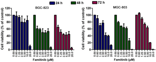 Inhibition of cell growth mediated by famitinib in BGC-823 and MGC-803 cell lines. Cells were exposed to famitinib for 24, 48 and 72 h, and cell viability was diminished in a dose-dependent manner.
