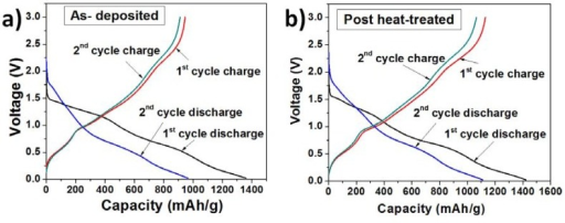 Charge-discharge profiles of (a) TG composites at 195 °C (as deposited); and (b) TG composites at 280 °C (post-heat treated).