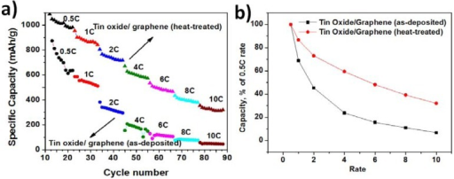 (a) Rate capability of TG composites—as-deposited and heat-treated; and (b) Normalized capacity vs. the rate of discharge of TG composites—as-deposited and heat treated.