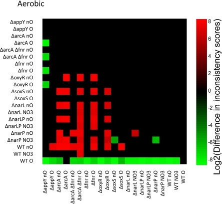 Pairwise comparisons of consistency for aerobic conditions.A graphical representation of the log2 transform of the difference between inconsistency scores. A green box indicates that the sample on the y-axis is more consistent with aerobic growth than the sample on the x-axis. Red boxes indicate the opposite. Differences that do not meet p<0.05 are left blank. The shade of red or green quantifies the log2 of the difference in inconsistency scores. The position of green and red blocks here indicates that in all statistically significant cases, strains grown with oxygen have gene expression more consistent with efficient aerobic growth than strains grown without oxygen.