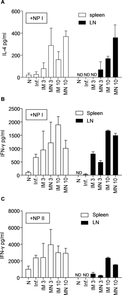 IL-4 and IFN-γ secretion by T cells in response to inactivated influenza antigen.The frequency of cellular immune responses is shown in immunized and challenged mice. Spleens and lymph nodes from all groups of immunized mice were individually processed and cells were cultured in the presence of NP Class I or NP Class II peptides for stimulation. (A) Splenocytes and lymphocytes were stimulated with NP Class I peptide and analyzed with ELISA for IL-4 production at 72 hours. Splenocytes and lymphocytes cultured in the presence of NP Class I (B) or NP Class II stimulants (C) were analyzed for IFN-γ production at 72 hours after stimulation. (N) Naïve control, (Inf.) unimmunized infected mice (average±s.e). ND: not detected. ap<0.05 when MN 10 µg compared to the IM 10 µg group. bp<0.05 when IM 10 µg compared to the MN 10 µg group.