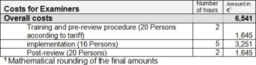 Personnel costs for examiners according to content