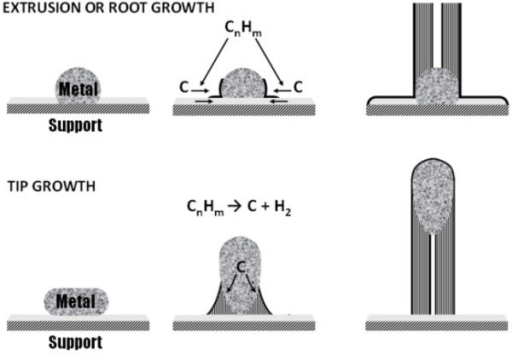 Schematic showing base growth and tip growth of carbon fibres according to the VLS mode described by Baker [13].