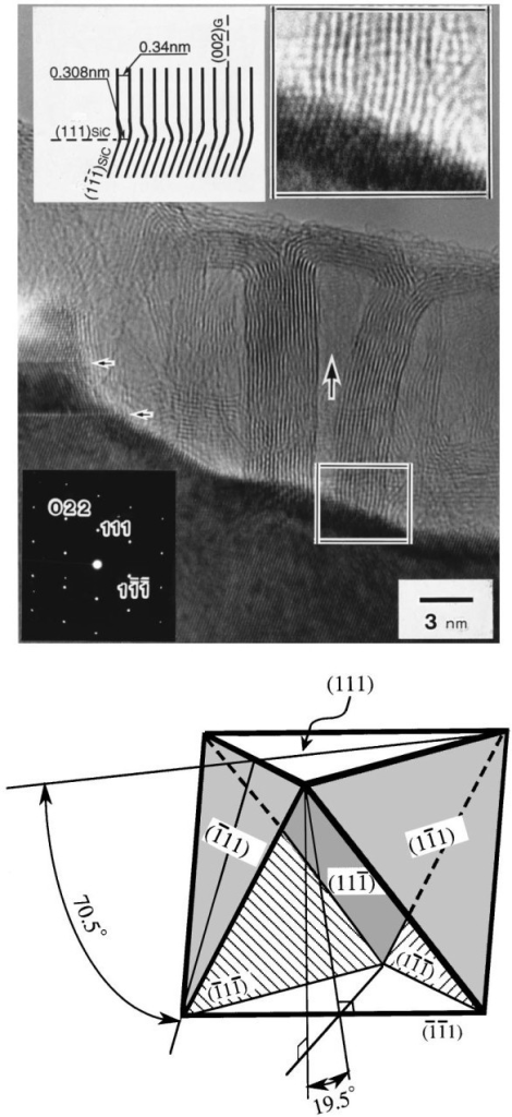 Transmission electron micrograph of the interface between the graphite constructing a carbon nanotube and β-SiC on the surface of (111) β-SiC. Lower panel: Schematic of the orientation relationship between one [111] SiC plane, on which carbon nanotubes are standing perpendicularly, and the other [111] SiC planes. Reprinted with permission from Kusunoki et al. [18].