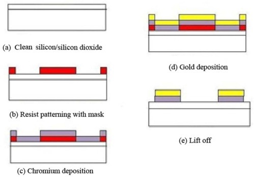 Schematic diagram showing the sample preparation. (a) The sample preparation. (RCA); (b) The photoresist deposition and UV-exposure through the mask; (c) Chorumum deposition; (d) Gold deposition; (e) Lift off process.