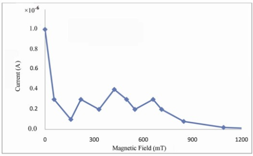 Saturation current versus magnetic field in gold-DNA-gold structure.