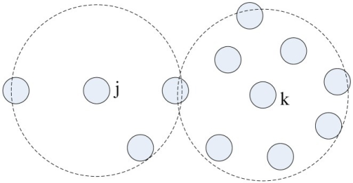 Nodes with different degree consume energy at different speed. The speed is proportional to nodes' degree. Node j's and Node k's communication areas are presented by the virtual coils.