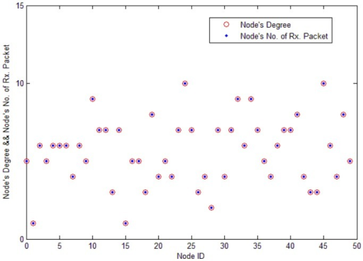 Each node's number of receiving packets is nearly equal to each node's degree. Each node's load in the basic flooding process is quite different. Nodes with high degree generate more traffic loads than nodes with low degree.