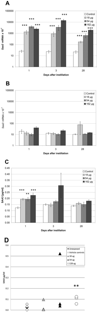 Dose-response effects in mice 1, 3 and 28 days after intratracheal instillation of MWCNT.A) Pulmonary Saa3 mRNA expression level; B) Hepatic Saa3 mRNA expression level, C) SAA3 concentration in BALF, and D) SAA3 protein in plasma. *, **, ***: Statistically significant compared to control mice at the 0.5, 0.01 and 0.001 level, respectively.