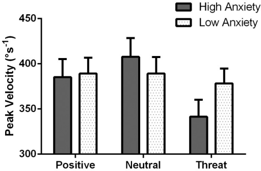 Peak velocity data.Mean peak velocities for erroneous antisaccades in response to positive, neutral and threat stimuli for high and low anxious participants. Error bars represent the standard error.