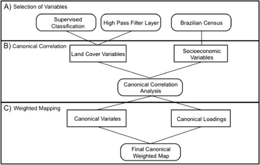 Flow diagram of general approach. Flow diagram describing the general approach for creating a final map of deprivation in Salvador. The approach is composed of three main steps: A) Selection of variables, B) Canonical correlation analysis and C) Mapping using weights from the canonical correlation analysis.