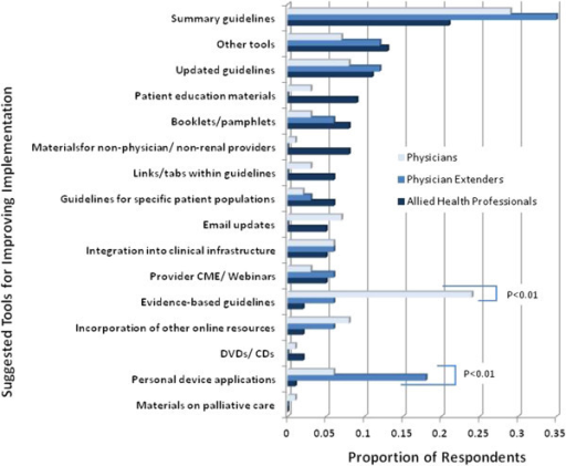 Suggested Tools for Improving the Implementation of KDOQI Guidelines. The proportions of respondents among physicians (light blue), physician extenders (medium blue) and allied health professionals (dark blue) for each suggested tool are shown. P-values are detailed for suggested tools in which there were significant differences in the proportion of respondents between the two groups.