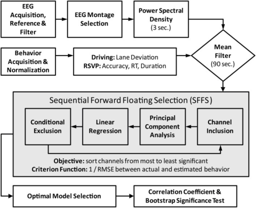 Flowchart of data preprocessing and model fitting. Central box encapsulates the iterative process of feature (channel) selection via the SFFS algorithm. For the standard modeling scheme the feature selection component is replaced by the fixed midline montage: Fz, Cz, Pz, and Oz.