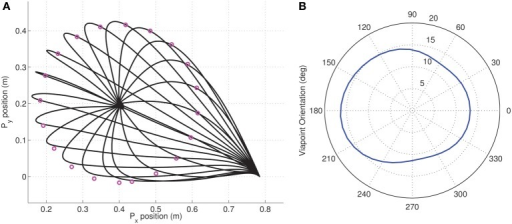 Dimensionality analysis for via-point tasks. (A) A set of cartesian via-points were specified on a circle of radius 0.216 m centered on the target (0.4, 0.2) for a reaching movement from the initial position; (B) Polar plot of the variation in the dimensionality performance index against orientation of via-point with respect to origin. The minimum index of 11.21 is located at the orientation of 286.15° corresponding to the via-point at (0.61, 0.14) which is very close to the straight line linking origin and target.
