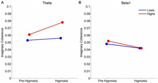 Mean iCOH in the Hypnosis and Pre-hypnosis conditions for high and low susceptible participants in the (A) theta and (B) beta frequency ranges.