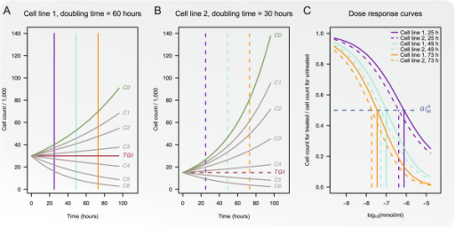 Illustration of growth inhibition assessed by relative cellcounts. Panels A and B show growth curves fortwo cell line models with doubling times of 60 and 30 hours, respectively. Thecell line models are treated with 6 increasing concentrationsC1,…,C6 and growth curves for each concentration areshown. The red line illustrates total growth inhibition (TGI).Dose-response curves calculated by relative cell counts for time points 25, 49,and 73 hours are shown in Panel C.