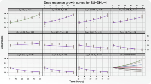 The adequacy of the proposed differential equation model is checked.Absorbance measurements Growth curves for the cell line SU-DHL-4 for five timepoints: t1 = 1, t2 = 13,t3 = 25, t4 = 37, andt5 = 49 hours are shown for the controlC0 and under influence of the ten strongestconcentrations of doxorubicinC9,…,C18. The growth curvesare fitted using only the time points t1 andt49. The points correspond to the model-basedpre-processed absorbance measurements. In the last panel the fitted growthcurves for the cell line untreated (green) and for all ten concentrations(grey) are shown. In this panel the blue, red, and black curves correspond tothe estimated growth curves at the summary statistics GI50,TGI, and LC48.
