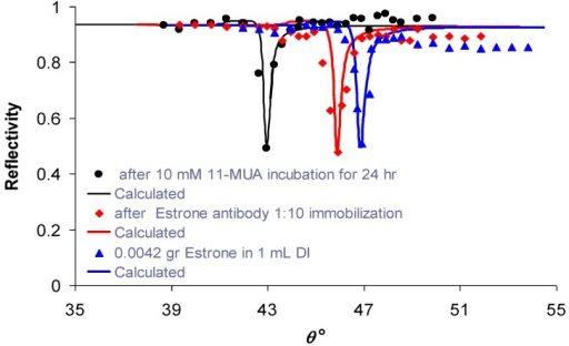 Experimental reflectivity vs. internal angle, θ, using the set-up depicted in Figure 2: circles—after incubation of the sample in 10 mM of 11-MUA for 24 h; diamonds—after immobilization of rabbit anti-estrone polyclonal IgG 1:10; triangles—after adding 0.0042 gr estrone in 1 mL DI. Calculated approximations for each signal are shown as smooth curves.