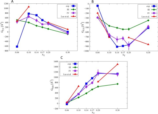 KB integralsas a function of TBA mole fraction. (A) TBA–TBA; (B) TBA–water;(C) water–water. The blue line shows the experimental resultsfrom ref (19), thered line shows results from Lee and Van Der Vegt potential,15 the green line shows computational results fromforce field POP3ff, and the purple line shows computational resultsfrom force field POP4ff.