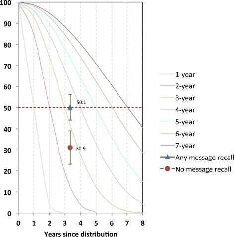 Plot of proportion of nets surviving at endline (3.3 years after distribution) by exposure to the BCC intervention against standard decay curves. Decay curves are labelled according to where each curve hits the 50% line (dotted red line), e.g. the green curve crosses the median at 3 years since distribution, and is therefore the curve for a 3-year net.