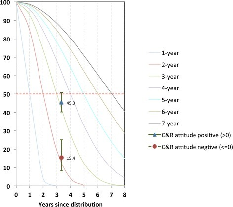 Plot of proportion of campaign nets surviving at endline (3.3 years after distribution) by attitude score against standard decay curves. Decay curves are labelled according to where each curve hits the median survival time (dotted red line at 50%), e.g. the green curve crosses the median at 3 years since distribution, and is therefore the curve for a 3-year net.