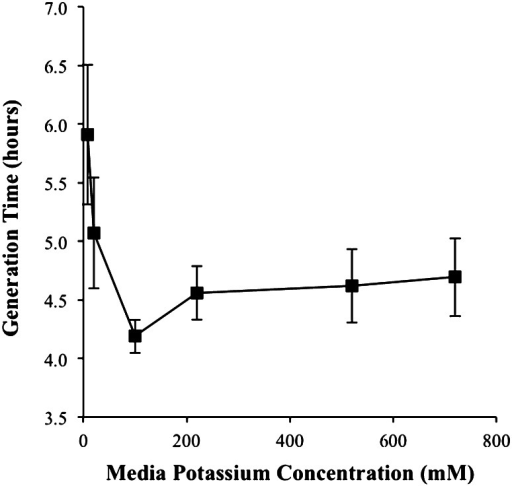 Generation times on different extracellular potassium concentrations. Values were obtained from the exponential growth curves via the exponential growth equation (Figure A2) vs. extracellular potassium concentration. Error bars represent standard error obtained from the determination of cellular generation times
