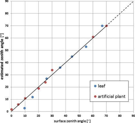 Error estimation. Surface zenith angles of artificial setups were measured with an inclinometer and compared to respective estimated leaf angles from stereo reconstruction. Estimation errors were quantified by the normalized root mean square error (NRMSE): artificial plant leaves (red) displayed a NRMSE of 2.5%; planarly-fixed sugar beet leaf in various orientations (blue) displayed a NRMSE of 4.6%. The dashed line indicates where angle estimates are known to be unreliable [27].