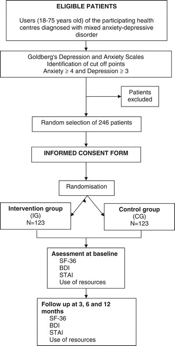 Flow chart of patient recruitment and randomisation.