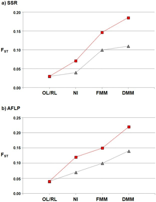 Divergence between populations.Pairwise FST values between the OL and the RL, NI, FMM and DMM (red squares) populations, and between the RL and the OL, NI, FMM and DMM (grey triangles) populations for the SSR (a) and AFLP (b) molecular markers.