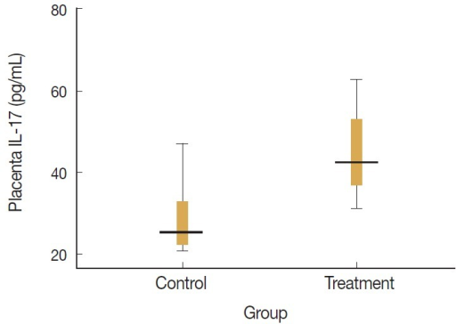 Levels of placenta IL-17 in control and treatment groups. Placenta IL-17 in the treatment group was significantly higher than that in the control group (P=0.01, unpaired t-test).