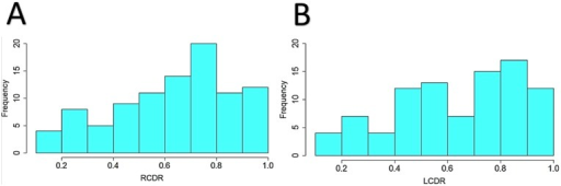 Histogram plots of the distribution of cup-to-disk (CDR) ratios of POAG cases from the Synthetic Derivative.Distribution of CDR for the right eyes (A) and the left eyes (B) of POAG cases from numbers that were manually extracted from the SD.